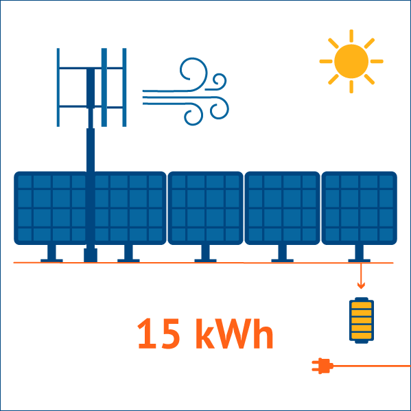 Um kit híbrido fotovoltaico 1000W e eólica 2,4kW