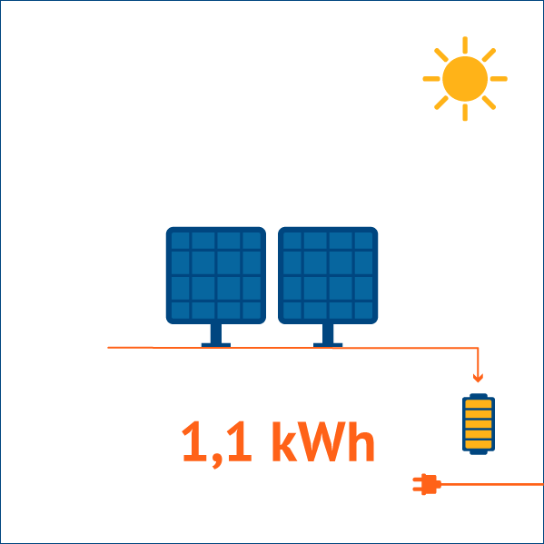 Kit solaire de 200W
