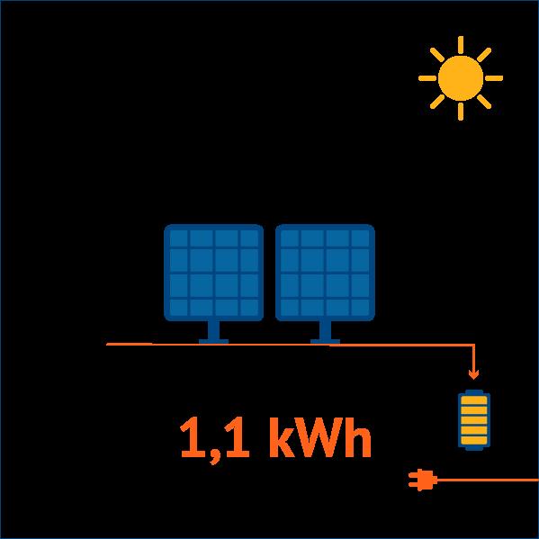 Kit 200W - Kits Solares e Eólicos Autónomos